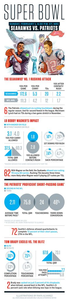Super Bowl XLIX | Seattle Seahawks and New England Patriots | ESPN The Magazine sports infographic