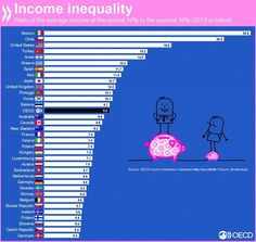 What does income #inequality look like around the world? http://wef.ch/1IfYyfD #economics @OECD