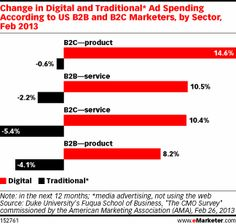 Change in Digital and Traditional Ad Spending According to US B2B and B2C Marketers, by Sector, Feb 2013
