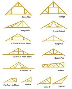 cathedral truss trusses pinterest cathedrals design and search