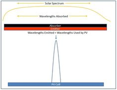 Solar Thermophotovoltaic Cells Can Generate Electricity at Night > ENGINEERING.com