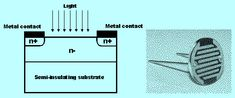 The construction of a LDR includes a light sensitive material which is placed on an insulating substrate like as ceramic.