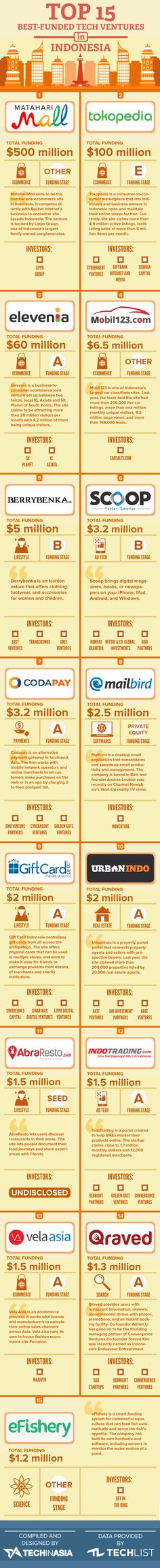 15-Most-Well-Funded-Startups-(Indonesia) (2)