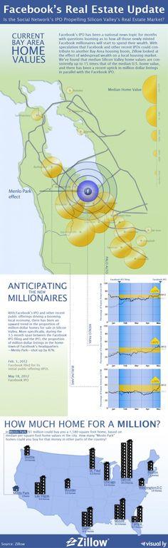Le marché immobilier de la Silicon Valley par Zillow