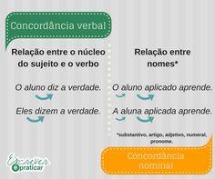 Concordância verbal | Concordância nominal.