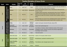 What happened to 12 disciples of Jesus after his death and resurrection? Chart and explanation.