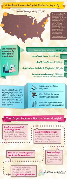 Cosmetology Salary Guide Infographic. Check out what your potential salary would be as a licensed cosmetologist!