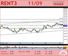 LOCALIZA - RENT3 - 11/09/2012 #RENT3 #analises #bovespa