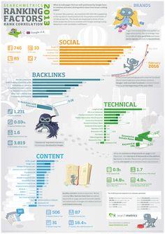 Dopo la ricerca della SearchMetrics sui fattori di ranking su Google negli USA, in questo articolo la ricerca sui fattori di ranking nel Regno Unito. INFOGRAFICA.