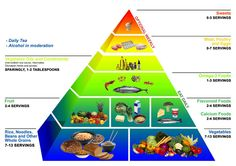 Greek Food Pyramid - Probably the closest pyramid to our actual eating habits.
