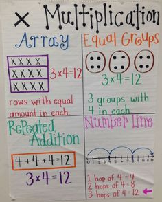 We're in Love With These 23 Fantastic Grade Anchor Charts Our favorite grade anchor charts for math, language arts, and beyond. You'll definitely want to use some of these in your classroom. Multiplication Anchor Charts, Math Charts, Math Anchor Charts, Multiplication Strategies, Clip Charts, Second Grade Math, 4th Grade Math, Grade 2 Math Games, 2nd Grade Art