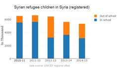 Graph : Syrian refugee children out of school  in Syria.