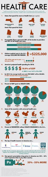 interesting infographic presenting a lot of data, regardless of how one feels about healthcare in the US right now