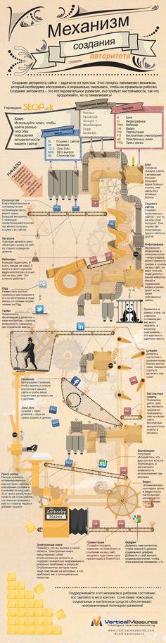 Создание авторитета сайта – задача не из простых. Этот процесс напоминает механизм, который необходимо обслуживать и хорошенько смазывать, чтобы он правильно работал. Создание авторитета – это последовательное развитие, оно требует настойчивости, так что продолжайте не останавливаясь!#инфографика