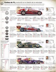 Fórmula 1 historia