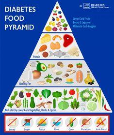 Diabetes Food Pyramid: Lower Blood Sugar & A1c