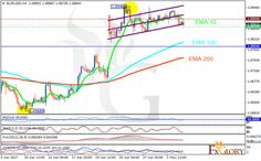 UsdChf Technical Analysis At The Moment The Pair Is Showing A