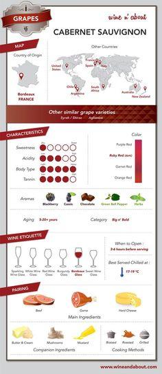 Red Wine Grape Variety: Cabernet Sauvignon