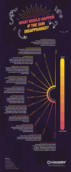 Science infographic and charts Science infographic – What Would Happen if the Sun Disappeared? Infographic Description Science infographic What Would Happen if the Sun Disappeared? Astronomy Facts, Space And Astronomy, Astronomy Science, Earth Science, Science And Nature, Science Space, Computer Science, Science Fiction, Stephen Hawking