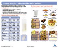 Výměnné jednotky- mléčné výrobky, ořechy, sladkosti | Léčba cukrovky
