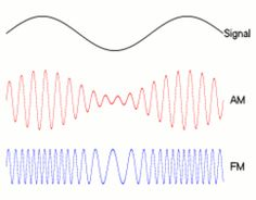 Frequency Modulation - Wikipedia