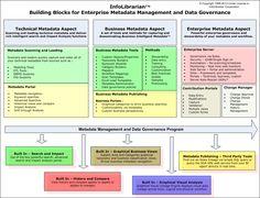 Metadata Management and Data Governance Building Blocks Roadmap Software Architecture Diagram, Data Architecture, Business Architecture, Enterprise Architecture, Master Data Management, Change Management, Data Science, Information Governance, Data Quality