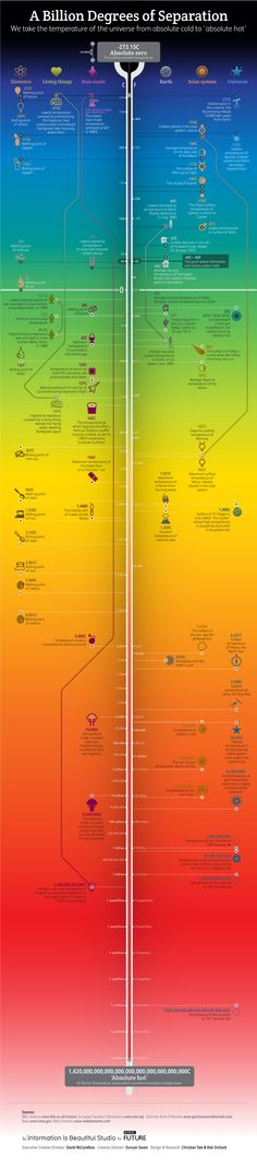 Coldest and Hottest Temperatures in the Known Universe