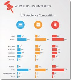 The Demographics of Pinterest. More Pinterest info at http://getonthemap.us/pinterest/blog #573tips