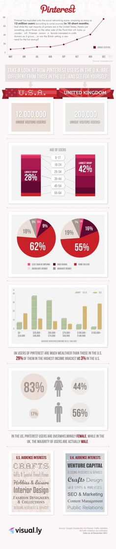 USA vs UK : who are the main users of Pinterest