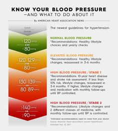 5 Sensational Tips AND Tricks: High Blood Pressure Young Living blood pressure remedies hypertension.Blood Pressure Chart The Body wrist blood pressure cuff. Natural Blood Pressure, Blood Pressure Chart, Healthy Blood Pressure, Normal Blood Pressure, Blood Pressure Remedies, Smoothie Detox, American Heart Association, Healthy Lifestyle Changes, Places