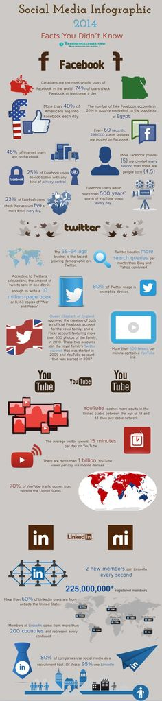 Social Media #Infographic - Facts you didn't know. #socialmedia #marketing