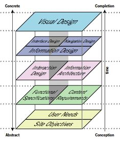 The Elements of User Experience by Jesse James Garrett (PDF)