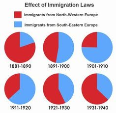 7 Best Immigration Act of 1924 images | Acting, American History, Smoke