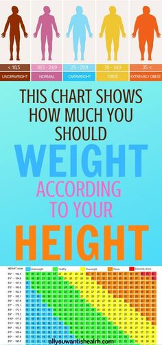 Often people have a misconception about how much one should weight considering their height. However, this is not right and this chart will show you why. Daily Health Tips, Health And Wellness, Health Fitness, Fitness Tips, Wellness Fitness, Health Goals, Health Articles, Wellness Tips, Healthy Women