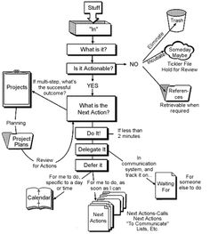 Getting Things Done steps in a flowchart