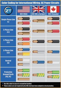 Les 7 meilleures images de electrical color code wiring ... Outlet Wiring Color Code on