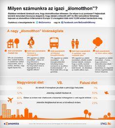 Milyen számunkra az igazi álomotthon? #ing #ezonomics #kutatas #infografika #alomotthon