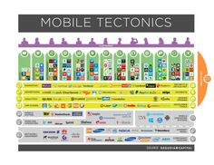 Startup infographic : Mobile tectonics via VentureBeat #mobile #platforms #layers #technology #disrupt