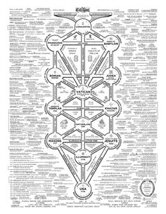"""Q Anon: """"Learn to Read the Map"""" A Cartography of the Globally Organized Corruption Networks: A Treasure Trove of Maps, Diagrams, Org Charts, and Family Trees – Through the Shadowbanned-Glass Illuminati, Great Awakening, Freemasonry, Conspiracy Theories, Cartography, Learn To Read, Diagram, Instagram, Occult"""