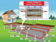 A septic tank is an underwater sedimentation tank used for wastewater treatment through the process of biological decomposition and drainage. Septic tanks allow a safe disposal of wastewater and… Septic Tank Design, Septic Tank Systems, Diy Septic System, Septic Tank Repair, Septic Tank Service, Septic System Service, Home Renovation, Waste Disposal, Home Inspection