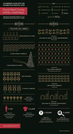 Cannes Film Festival Stats