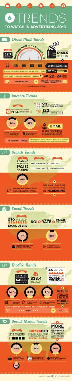 Some advertising trends from 2013. Which ones have evolved since? #trends #advertising #fastpaced