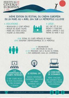 Festival du Cinéma européen. Du 28 mars au 4 avril 2014 à lille.