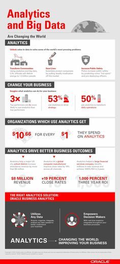 Analytics and Big Data are changing the world - Oracle