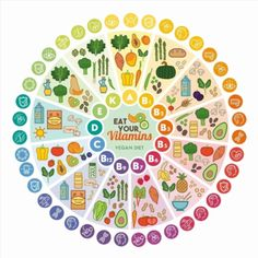 Poster of Vitamin vegan food sources and functions rainbow wheel chart with food icons healthy eating and healthcare concept #poster, #printmeposter, #mousepad, #tshirt