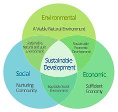 pict--venn-diagram-venn-diagram-path-to-sustainable-development (640×612)