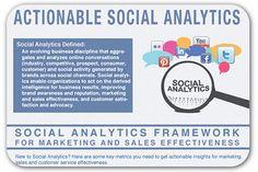 Social media analytics: The basics for brands