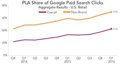 Google Shopping ads so hot right now: the meteoric rise of PLAs