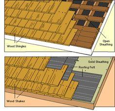 Buying Wood Shingle & Shake Roofing
