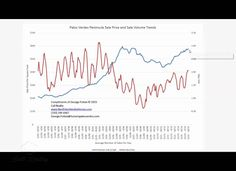 What changes are occurring in the South Bay Real Estate market?  Play this video for the latest Palos Verfdes Real Estate Market Trends and visit this site: http://www.bestpalosverdeshomes.com/seller-buyer-tips/palos-verdes-real-estate-trends/